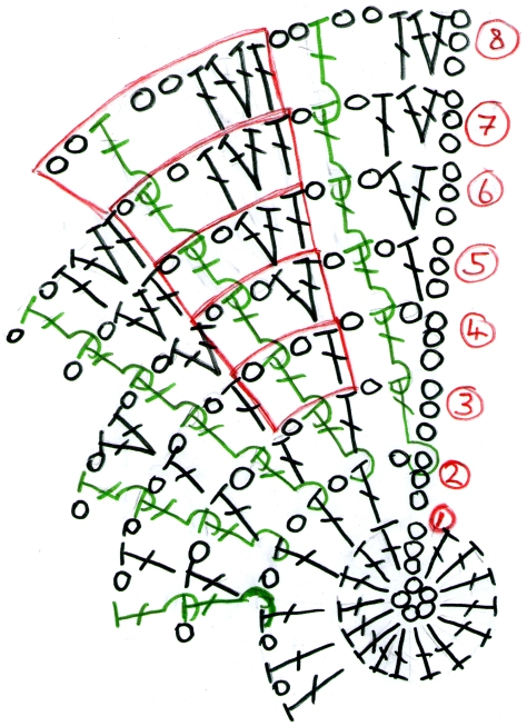 Figure 2.  Spiral Stitch Hat Pattern. KEY: Black = chains and treble crochet; Green = front post treble crochet (Fptr). Repeating pattern is highlighted in RED.